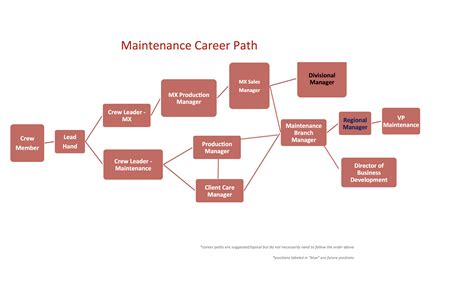 Mba Healthcare Management Career Path by Careers In Landscaping Gelderman Landscape Services