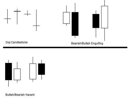 candlestick pattern work candlestick pattern strategy trading without lagging