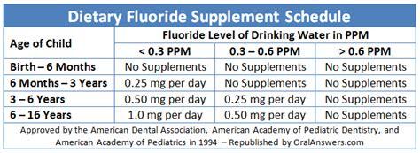 supplement schedule fluoride supplement dosage chart answers