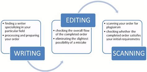 Popular Dissertation Editing Service Us by Dissertation Introduction Editing Service Writing