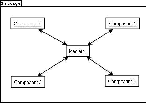 mediator pattern là gì souplesse et modularit grce aux design patterns