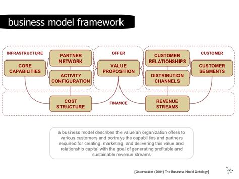 design house business model 2 day workshop on business model design