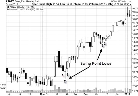 swing and day trading swing trading blog news and updates for stock traders