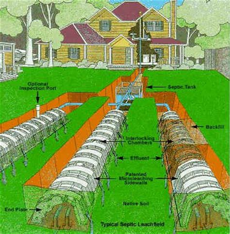 Field Designs Line For Payless by Leach Field Infiltrator Search Leach Field