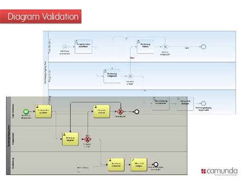 bpmn diagram interchange 2013 02 13 bpmn interchange validation