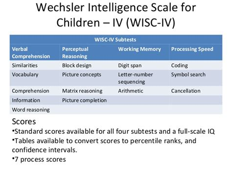 Tes Iq Kemuan Daya Pikir wechsler intelligence scale for children