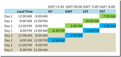 date and time tracking in .net tim stanley