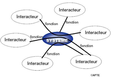 logiciel pour faire diagramme pieuvre diagramme pieuvre definition wiring library