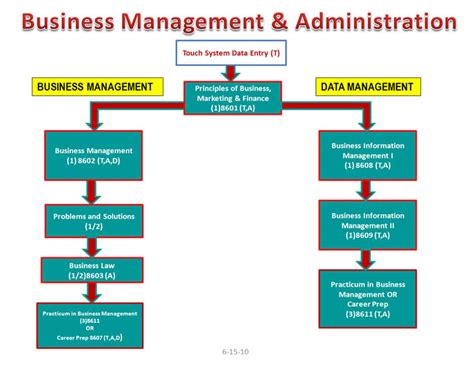 Business Administration Manager by Business Management Images