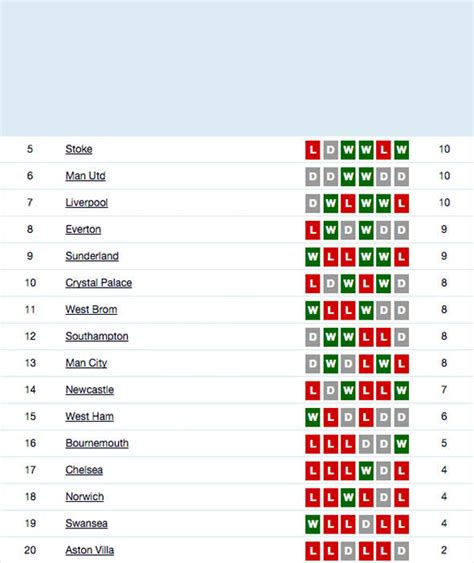 epl form table image 17 premier league table based on current form