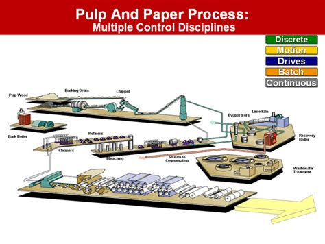 Paper Process Diagram - supplychain pictures pulp and paper process paper