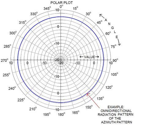 radiation pattern antenna theory parabolic antenna polar diagram wiring diagrams repair