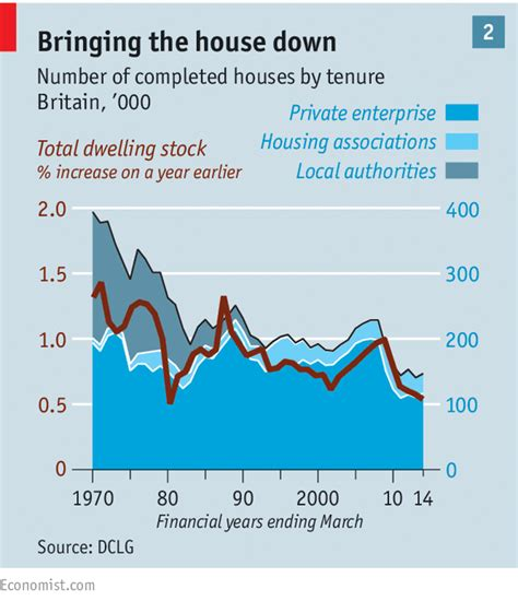 do council buy private houses the housing market through the roof the economist