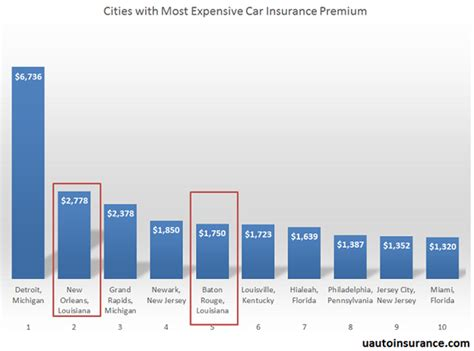 Auto Insurance Baton by New Orleans Car Insurance Rates Quotes Agents Reviews