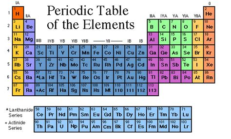 Periodic Table Of Elements With Names And Symbols Element Symbols And Names