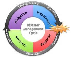 environmental studies disaster management cycle