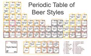 periodic table of styles