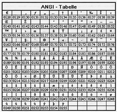 sonderzeichen tabelle ansi code tabelle sonderzeichen schnell finden chip