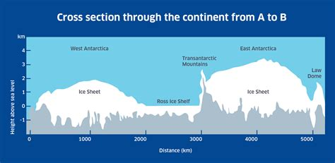 section 4 a 1 continent cross section discovering antarctica
