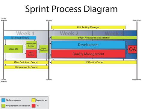 agile process diagram with irise enterprise visualization