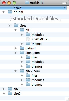 drupal themes structure a more secure drupal multisite install justin hileman