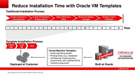oracle vm templates con11257 schifano con11257 best practices for deploying