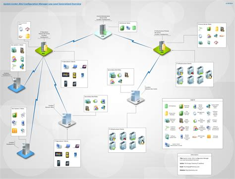 low level network diagram sccm visio archives it operations reborn