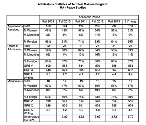 Low Gpa High Gre Mba by Admissions Statistics Graduate School Of
