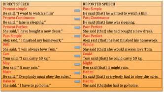 grammar worm reported speech direct indirect speech