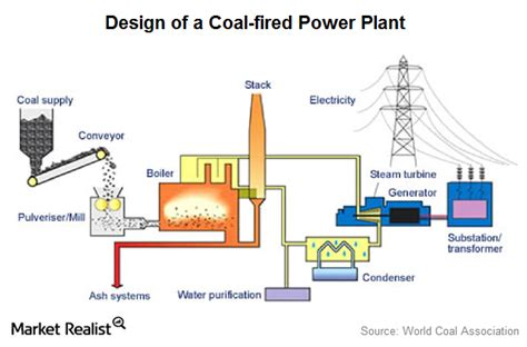 layout of conventional thermal power plant coal power plant diagram wiring diagram