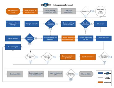 process flow hiring process flowchart 28 images human resources