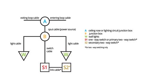 wire a light to existing circuit wiring diagram