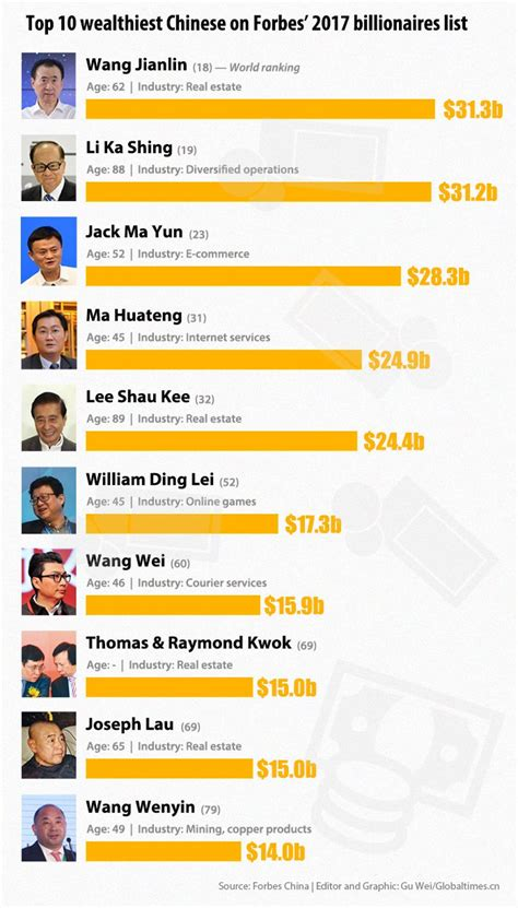 top 10 wealthiest on forbes 2017 billionaires list global times