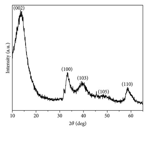 Xrd Pattern Mos2 | xrd pattern of the mos2 sle after calcination at 400 176 c