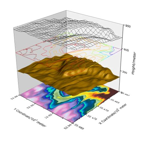 3d graphing graph templates for all types of graphs origin scientific graphing