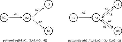 pattern definition fr invasive patterns