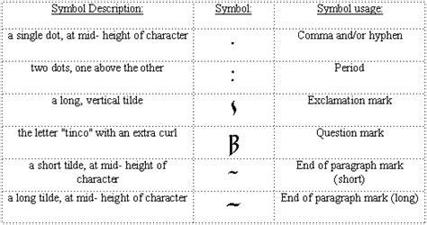 scrivere lettere al contrario le tengwar