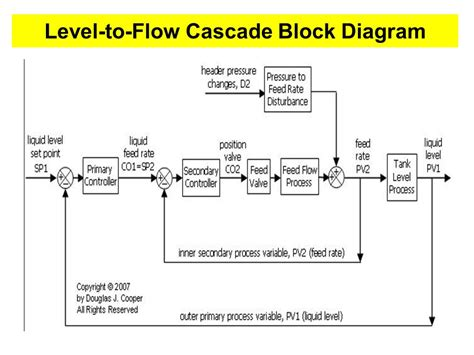 cascade block diagram lecture 09 process strategies ppt