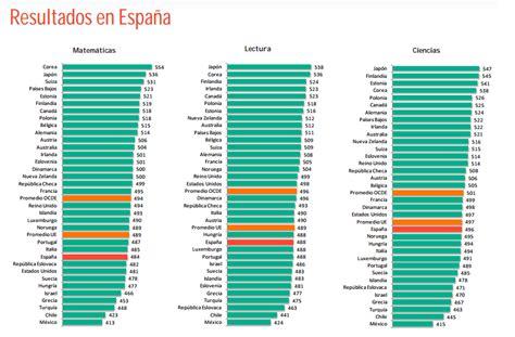 informe pisa 2014 educaci 243 n inee on quot mejorar 225 espa 241 a sus resultados