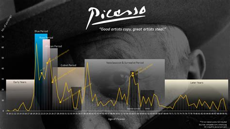 picasso paintings timeline picasso timeline works paintings by krejzifrik on