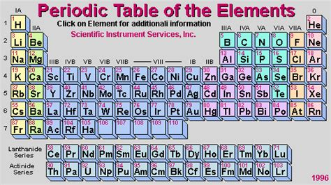 Periodic Table With Molar Masses by Periodic Table With Masse