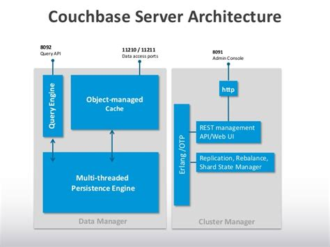couch base introduction to couchbase