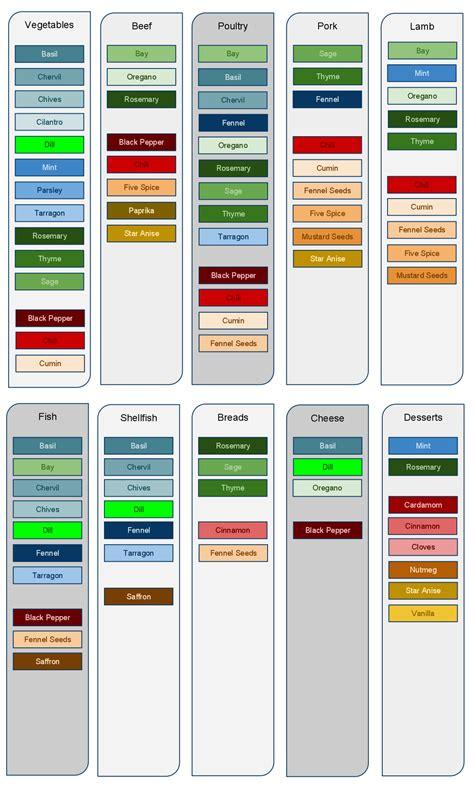 herb chart spice use chart spice chart spice use pinterest