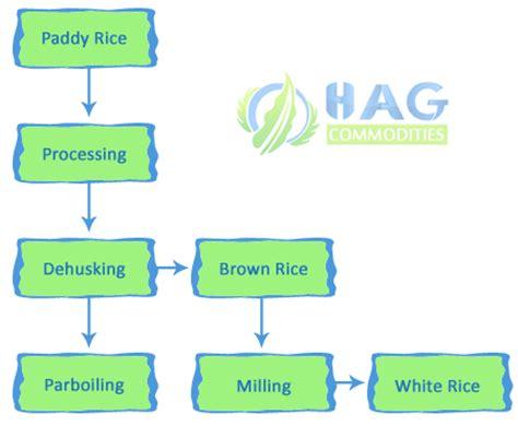 rice flowchart rice milling hag commodities