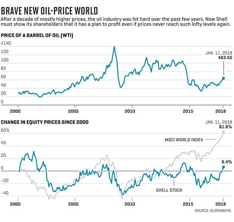 oil prices new low shell how it s remaking itself for a world of low oil