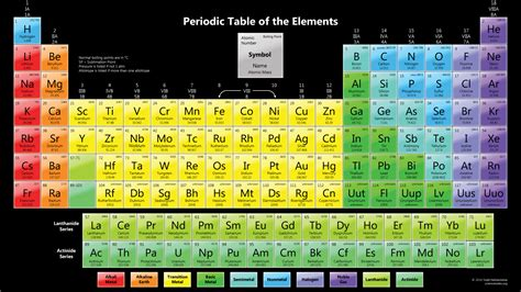 Table Of Elements Color Periodic Table Wallpaper Boiling Points