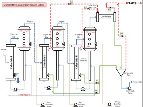 design of multiple effect evaporator pdf control strategy for multiple effect evaporator process