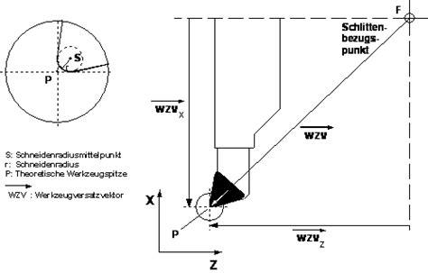 Rechnung Englisch Linguee Schneidenradiuskompensation Metallteile Verbinden