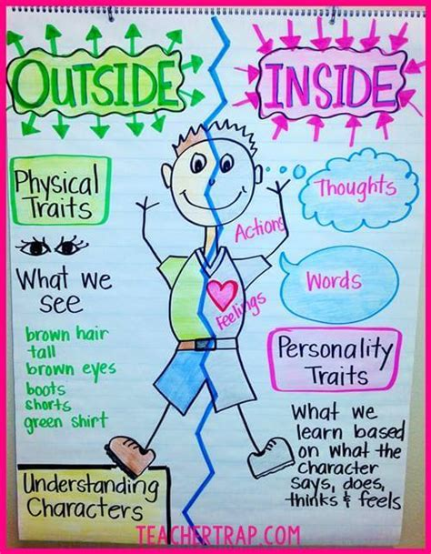 picture books for teaching character traits understanding characters trap