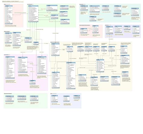 database schema it s the data stupid why database admins are more